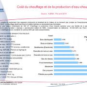 Coût du chauffage et de la production d'eau chaude
