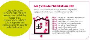 Les 7 clés pour un logement performant