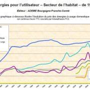 Historique du prix des énergies depuis 1973
