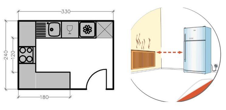 les co gestes du quotidien dans mon logement le coin cuisine. Black Bedroom Furniture Sets. Home Design Ideas