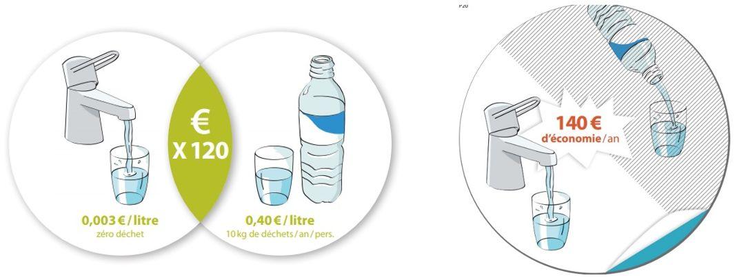 Les co gestes du quotidien dans mon logement l 39 eau - L eau du robinet ou l eau en bouteille ...