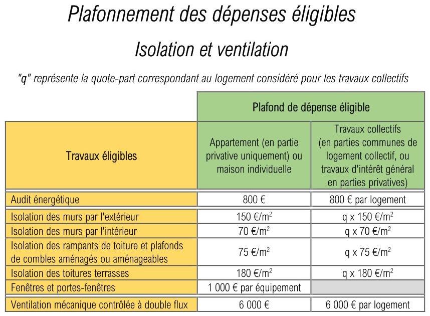 Plafonds isolation et ventilation pour MaPrimeRenov' et CITE