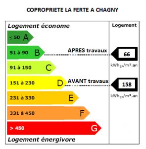 Etiquette énergie rénovation copropriété Chagny
