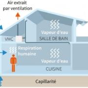 Provenance de l'humidité dans un logement